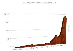 Teknologian keksinnöt vuosien 1820 ja 1870 välillä