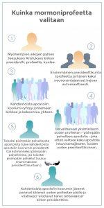 Kuvan infograafi esittää, kuinka mormoniprofeetta valitaan edellisen kuollessa.