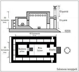 Kuningas Salmon temppelin rakennekaavio